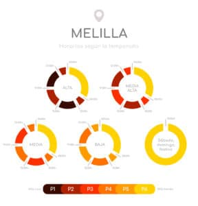 Horario gasto eléctrico MELILLA