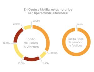 Discriminación horaria Ceuta y melilla
