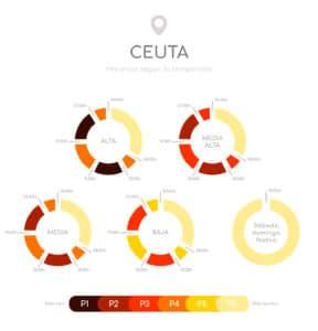 Discriminación hoaria Ceuta