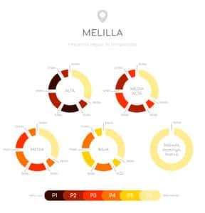 Discriminación horaria Melilla