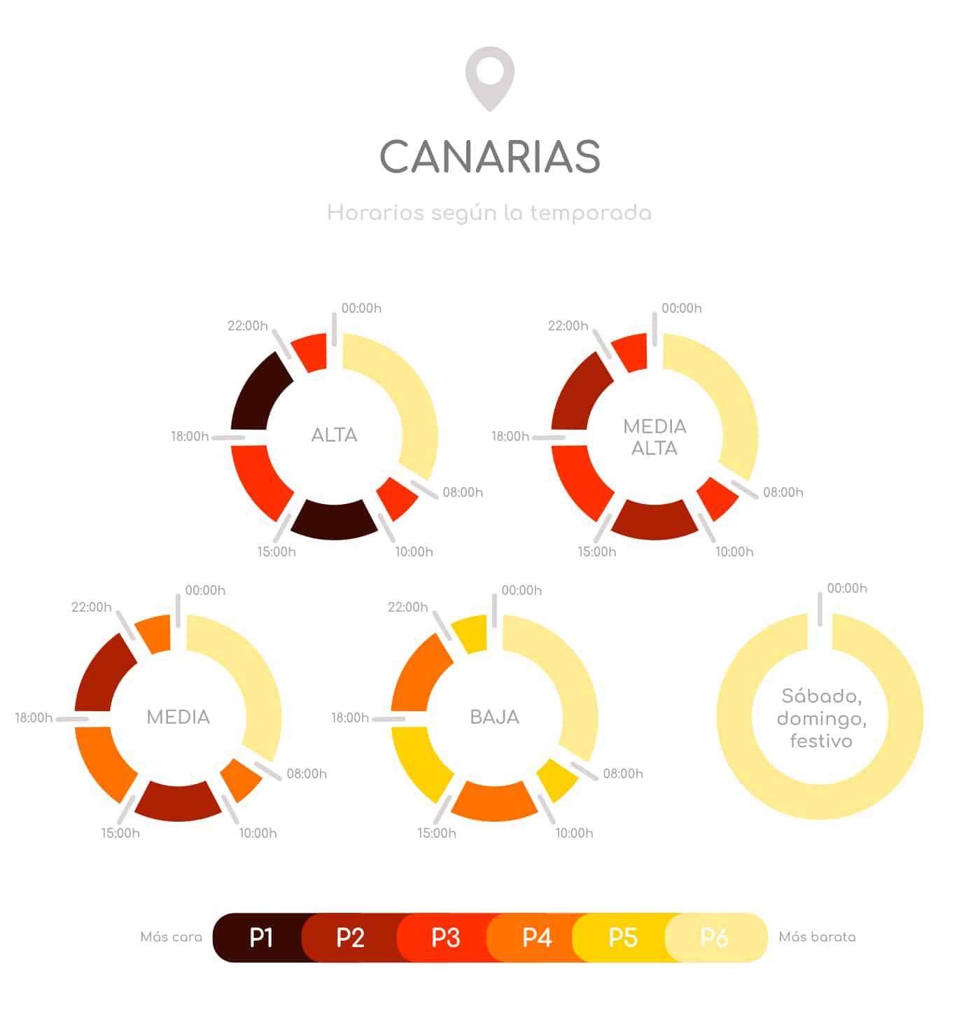 Discriminación horaria Canarias