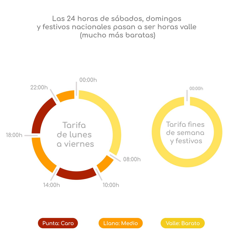 Tarifa de la luz España
